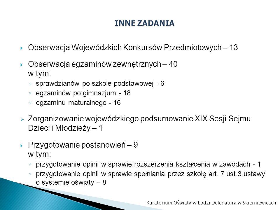 Obserwacja Wojewódzkich Konkursów Przedmiotowych – 13 Obserwacja egzaminów zewnętrznych – 40 w tym: sprawdzianów po szkole podstawowej - 6 egzaminów p