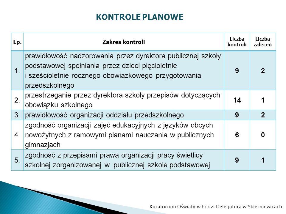 KONTROLE PLANOWE Lp.Zakres kontroli Liczba kontroli Liczba zaleceń 1. prawidłowość nadzorowania przez dyrektora publicznej szkoły podstawowej spełnian