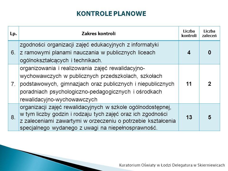 KONTROLE PLANOWE Lp.Zakres kontroli Liczba kontroli Liczba zaleceń 6. zgodności organizacji zajęć edukacyjnych z informatyki z ramowymi planami naucza