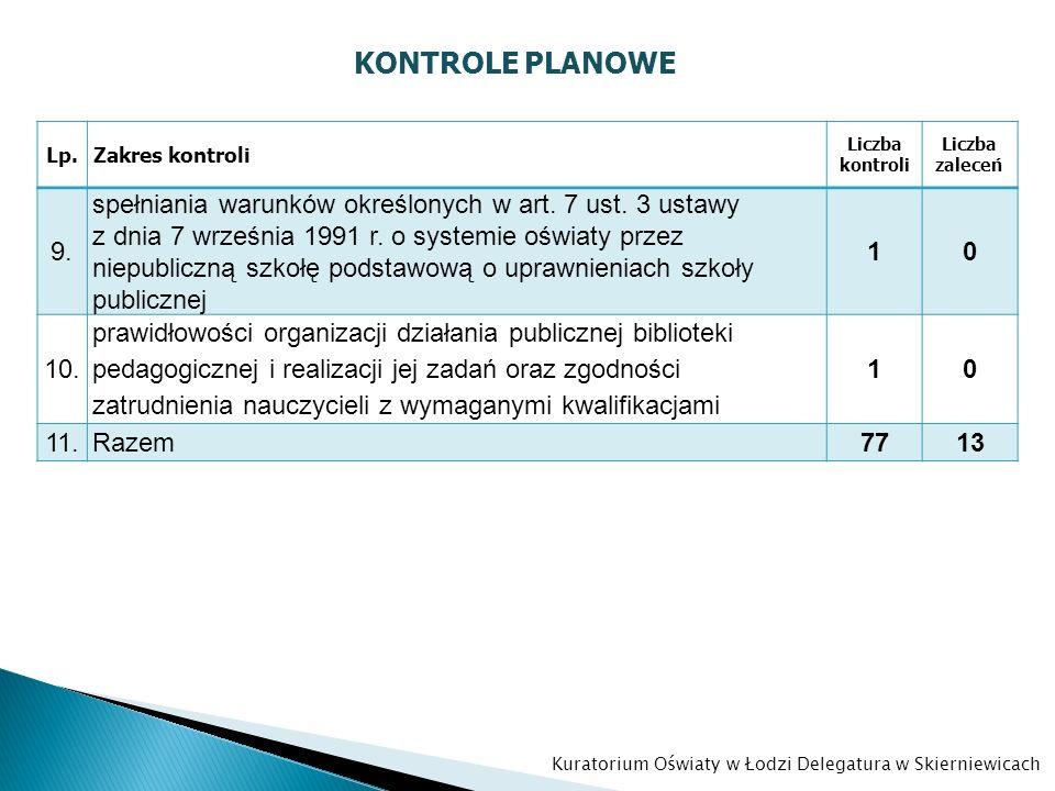 KONTROLE PLANOWE Lp.Zakres kontroli Liczba kontroli Liczba zaleceń 9. spełniania warunków określonych w art. 7 ust. 3 ustawy z dnia 7 września 1991 r.