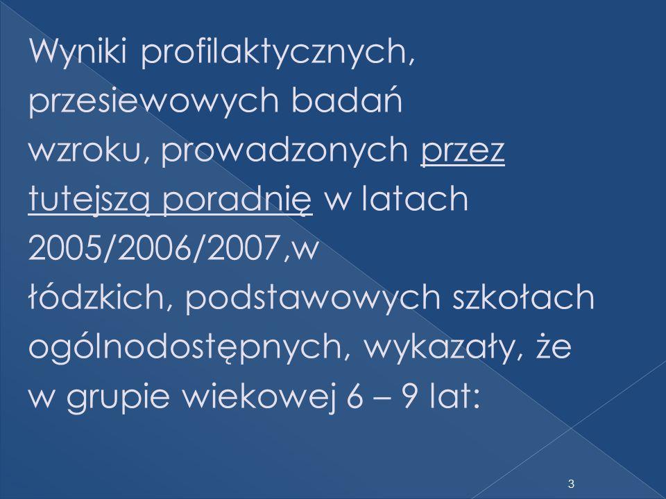 Wyniki profilaktycznych, przesiewowych badań wzroku, prowadzonych przez tutejszą poradnię w latach 2005/2006/2007,w łódzkich, podstawowych szkołach og