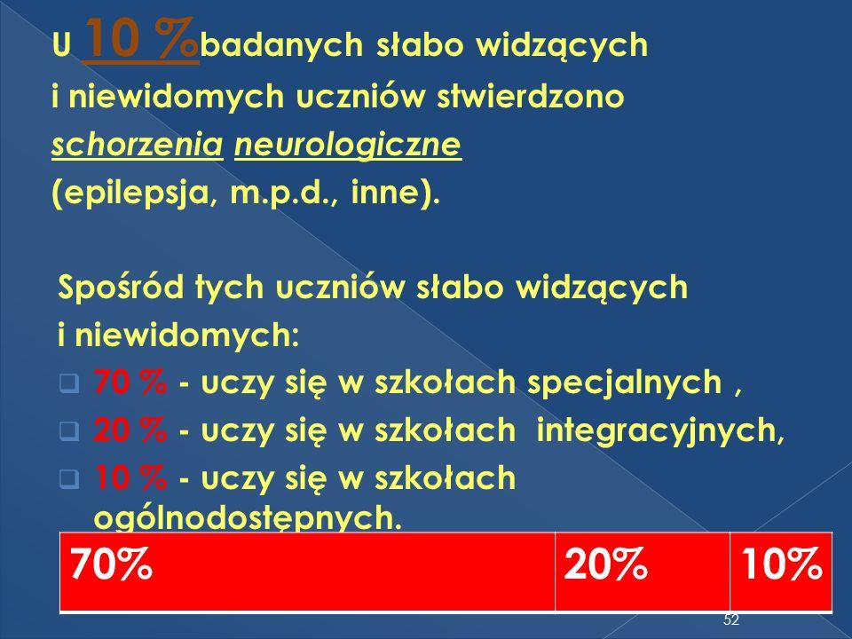U 10 % badanych słabo widzących i niewidomych uczniów stwierdzono schorzenia neurologiczne (epilepsja, m.p.d., inne). Spośród tych uczniów słabo widzą