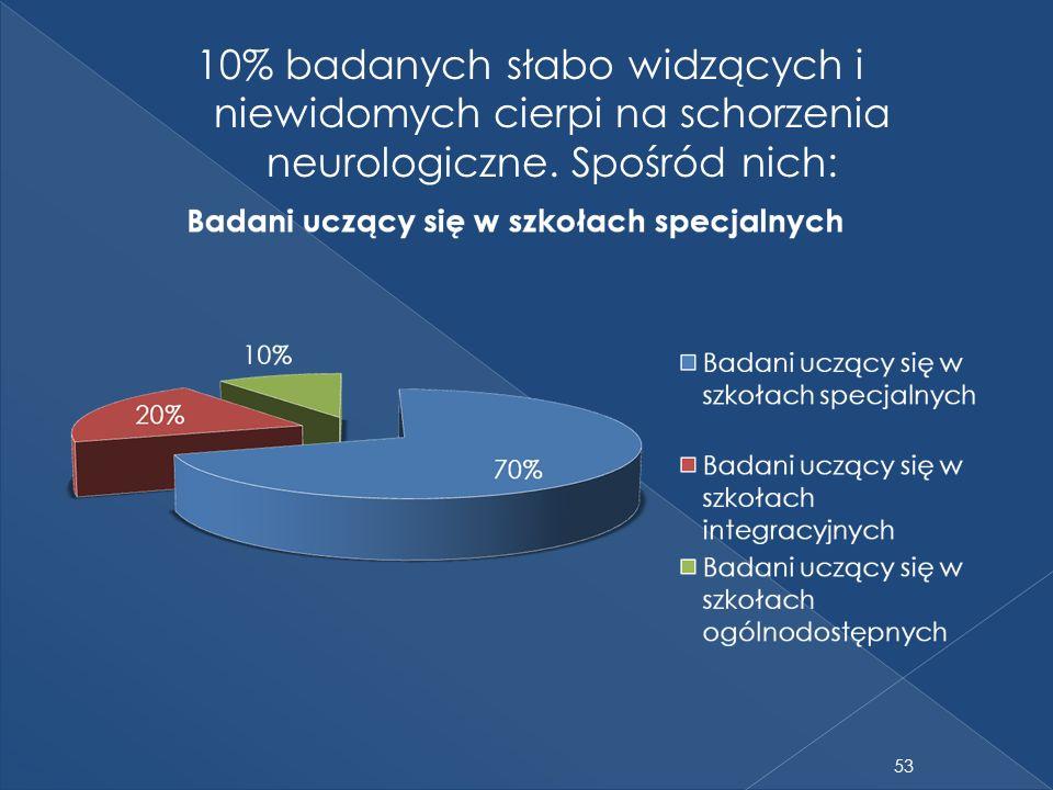 10% badanych słabo widzących i niewidomych cierpi na schorzenia neurologiczne. Spośród nich: 53