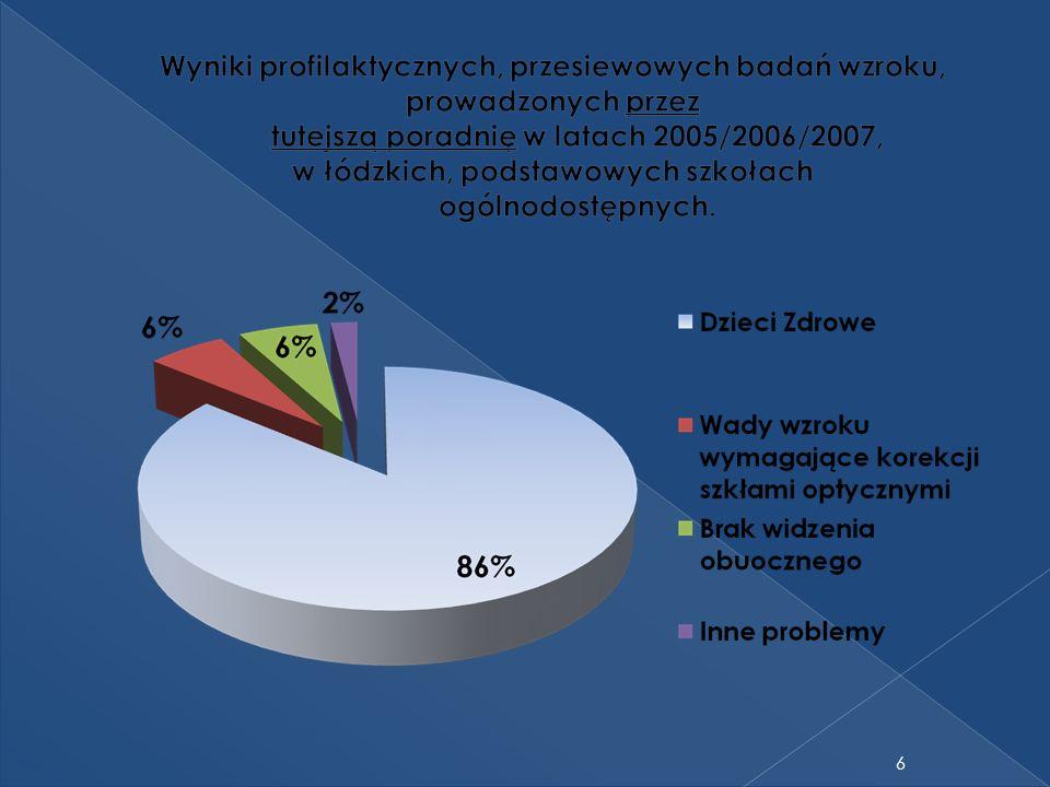 W Polsce uczniowie z dysfunkcją widzenia mają ograniczone możliwości wyboru szkoły ponadgimnazjalnej.