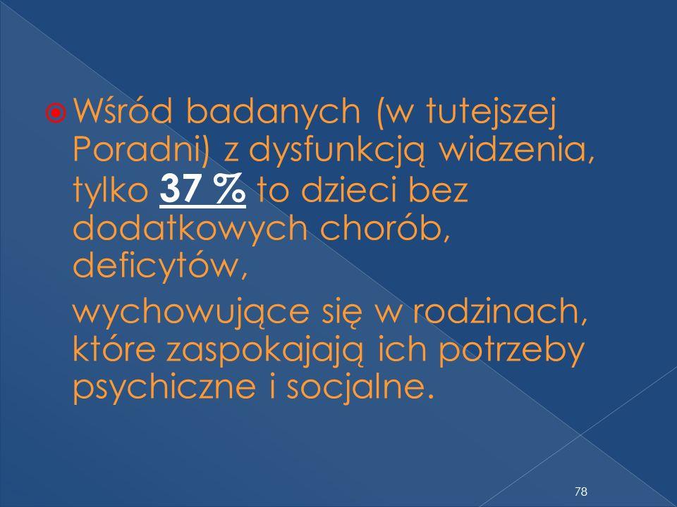Wśród badanych (w tutejszej Poradni) z dysfunkcją widzenia, tylko 37 % to dzieci bez dodatkowych chorób, deficytów, wychowujące się w rodzinach, które