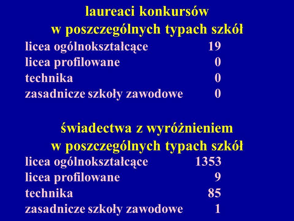 świadectwa z wyróżnieniem w poszczególnych typach szkół licea ogólnokształcące 1353 licea profilowane 9 technika 85 zasadnicze szkoły zawodowe 1 laureaci konkursów w poszczególnych typach szkół licea ogólnokształcące 19 licea profilowane 0 technika 0 zasadnicze szkoły zawodowe 0