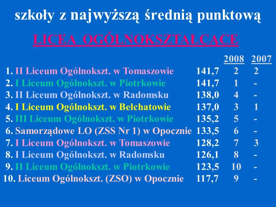 szkoły z najwyższą średnią punktową 20082007 1.II Liceum Ogólnokszt.
