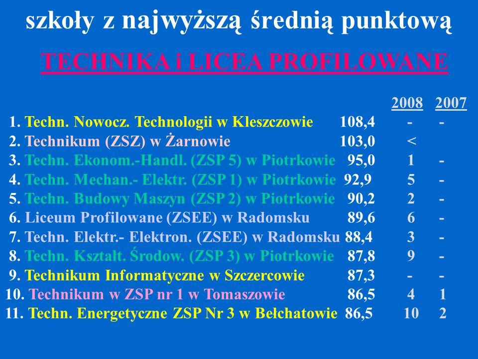 szkoły z najwyższą średnią punktową TECHNIKA i LICEA PROFILOWANE 20082007 1.