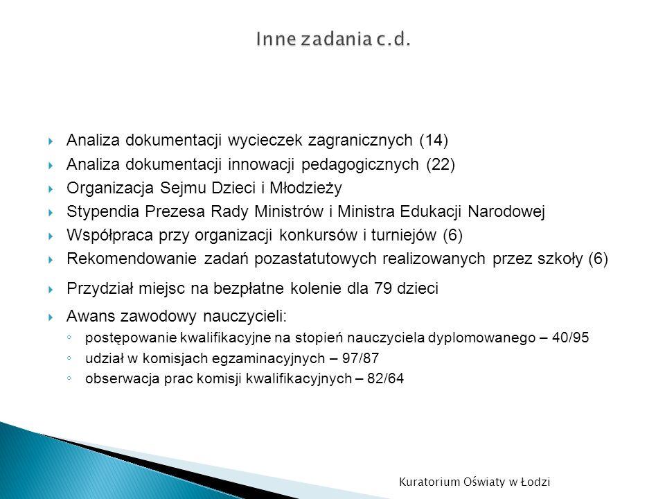 Analiza dokumentacji wycieczek zagranicznych (14) Analiza dokumentacji innowacji pedagogicznych (22) Organizacja Sejmu Dzieci i Młodzieży Stypendia Pr