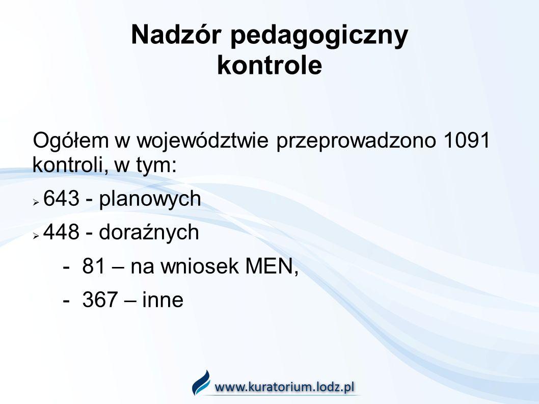 Nadzór pedagogiczny kontrole Ogółem w województwie przeprowadzono 1091 kontroli, w tym: 643 - planowych 448 - doraźnych - 81 – na wniosek MEN, - 367 – inne