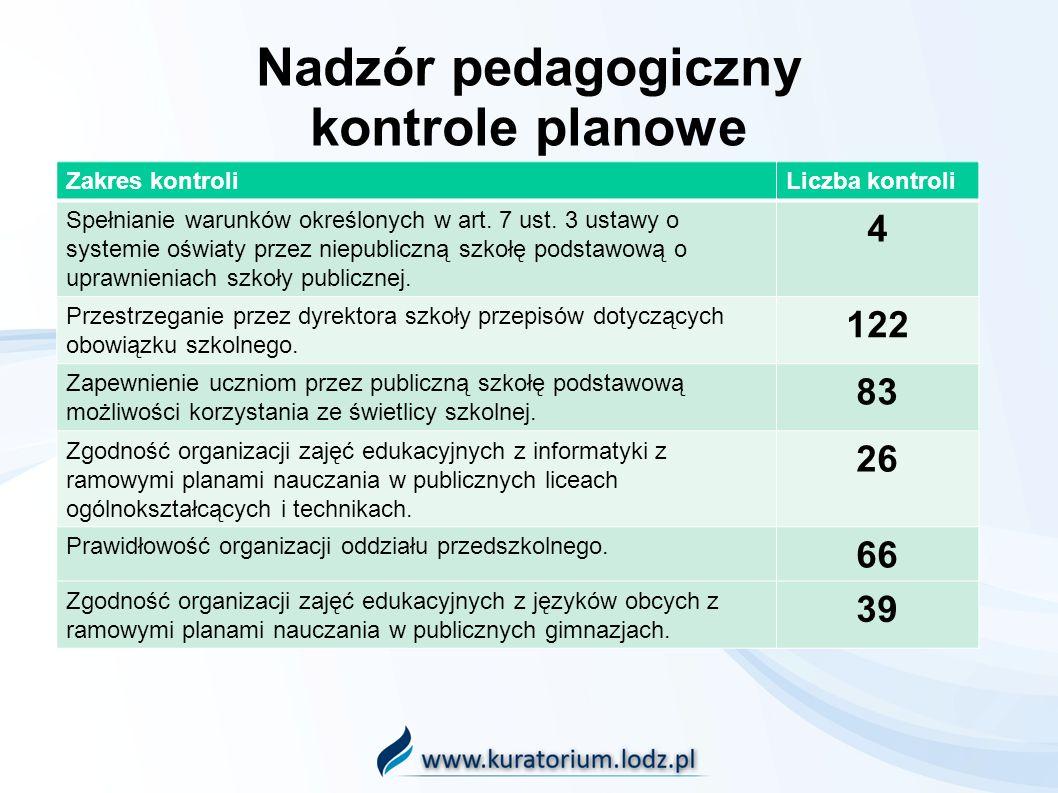 Nadzór pedagogiczny kontrole planowe Zakres kontroliLiczba kontroli Spełnianie warunków określonych w art.