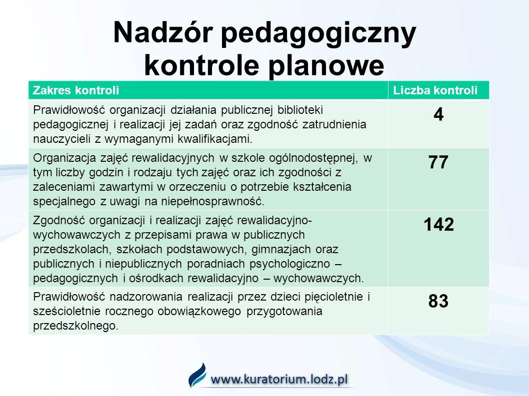 Nadzór pedagogiczny kontrole planowe Zakres kontroliLiczba kontroli Przestrzeganie przez dyrektora szkoły przepisów dotyczących obowiązku szkolnego (SP, G) 122 Dyrektorzy wszystkich kontrolowanych szkół prowadzą księgę ewidencji dzieci/księgę ewidencji dzieci i młodzieży oraz księgę uczniów.
