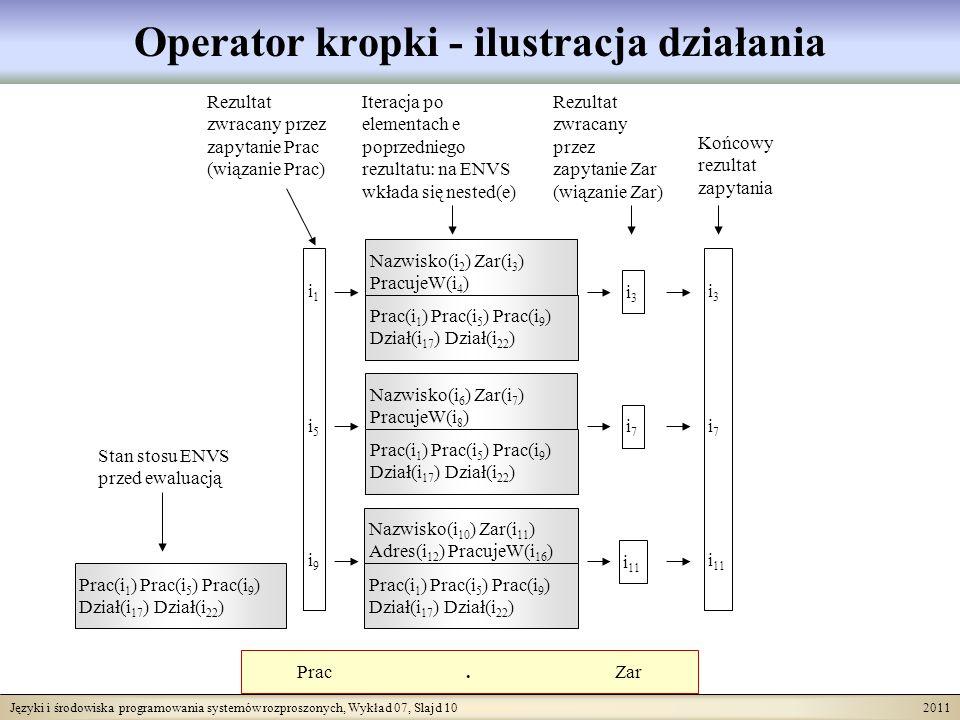 Języki i środowiska programowania systemów rozproszonych, Wykład 07, Slajd 10 2011 Operator kropki - ilustracja działania Prac.