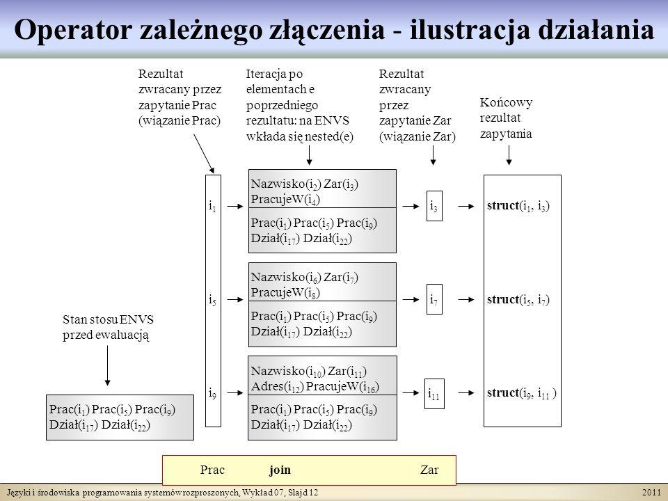 Języki i środowiska programowania systemów rozproszonych, Wykład 07, Slajd 12 2011 Operator zależnego złączenia - ilustracja działania Prac join Zar i1i5i9i1i5i9 i3i3 i7i7 i 11 Stan stosu ENVS przed ewaluacją Rezultat zwracany przez zapytanie Prac (wiązanie Prac) Rezultat zwracany przez zapytanie Zar (wiązanie Zar) Iteracja po elementach e poprzedniego rezultatu: na ENVS wkłada się nested(e) Końcowy rezultat zapytania struct(i 1, i 3 ) struct(i 5, i 7 ) struct(i 9, i 11 ) Prac(i 1 ) Prac(i 5 ) Prac(i 9 ) Dział(i 17 ) Dział(i 22 ) Nazwisko(i 2 ) Zar(i 3 ) PracujeW(i 4 ) Prac(i 1 ) Prac(i 5 ) Prac(i 9 ) Dział(i 17 ) Dział(i 22 ) Nazwisko(i 6 ) Zar(i 7 ) PracujeW(i 8 ) Prac(i 1 ) Prac(i 5 ) Prac(i 9 ) Dział(i 17 ) Dział(i 22 ) Nazwisko(i 10 ) Zar(i 11 ) Adres(i 12 ) PracujeW(i 16 ) Prac(i 1 ) Prac(i 5 ) Prac(i 9 ) Dział(i 17 ) Dział(i 22 )