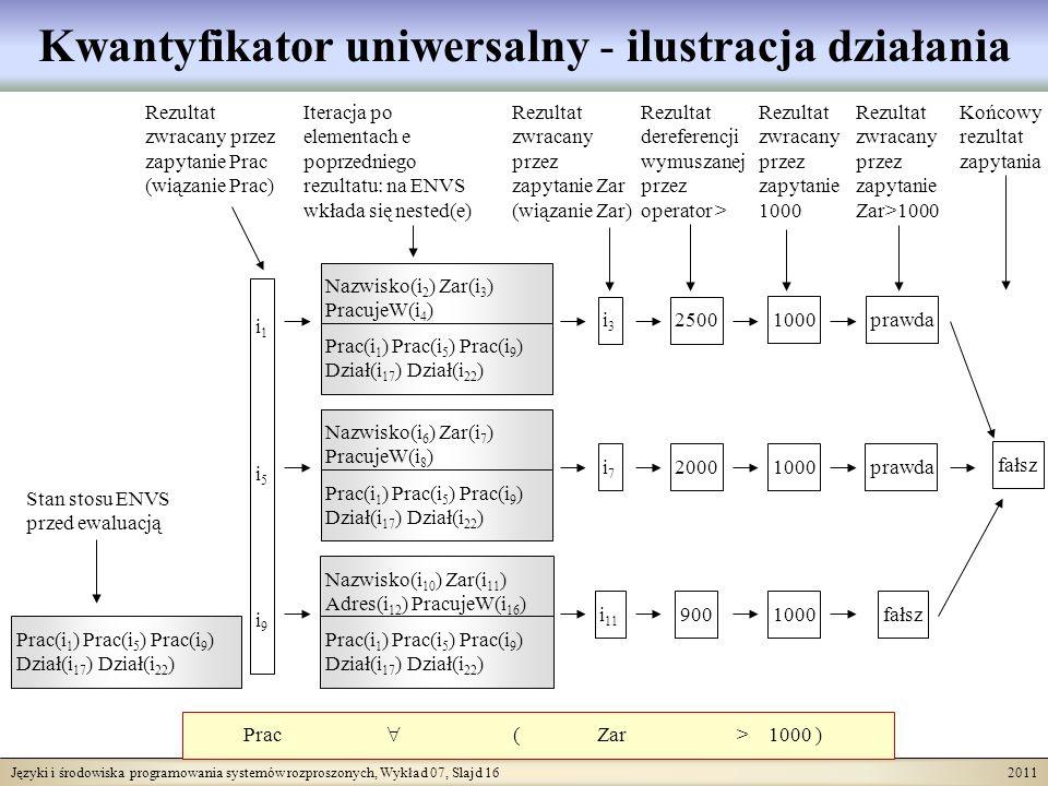 Języki i środowiska programowania systemów rozproszonych, Wykład 07, Slajd 16 2011 Kwantyfikator uniwersalny - ilustracja działania Prac ( Zar > 1000 ) i1i5i9i1i5i9 i3i3 i7i7 i 11 Stan stosu ENVS przed ewaluacją Rezultat zwracany przez zapytanie Prac (wiązanie Prac) Rezultat zwracany przez zapytanie Zar (wiązanie Zar) Iteracja po elementach e poprzedniego rezultatu: na ENVS wkłada się nested(e) Rezultat dereferencji wymuszanej przez operator > 2500 2000 900 Rezultat zwracany przez zapytanie 1000 1000 prawda fałsz Rezultat zwracany przez zapytanie Zar>1000 Końcowy rezultat zapytania fałsz Prac(i 1 ) Prac(i 5 ) Prac(i 9 ) Dział(i 17 ) Dział(i 22 ) Nazwisko(i 2 ) Zar(i 3 ) PracujeW(i 4 ) Prac(i 1 ) Prac(i 5 ) Prac(i 9 ) Dział(i 17 ) Dział(i 22 ) Nazwisko(i 6 ) Zar(i 7 ) PracujeW(i 8 ) Prac(i 1 ) Prac(i 5 ) Prac(i 9 ) Dział(i 17 ) Dział(i 22 ) Nazwisko(i 10 ) Zar(i 11 ) Adres(i 12 ) PracujeW(i 16 ) Prac(i 1 ) Prac(i 5 ) Prac(i 9 ) Dział(i 17 ) Dział(i 22 )