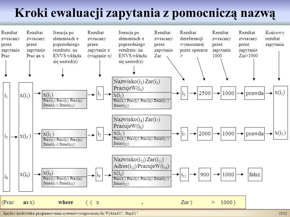 Języki i środowiska programowania systemów rozproszonych, Wykład 07, Slajd 17 2011 Kroki ewaluacji zapytania z pomocniczą nazwą (Prac as x) where ( ( x.