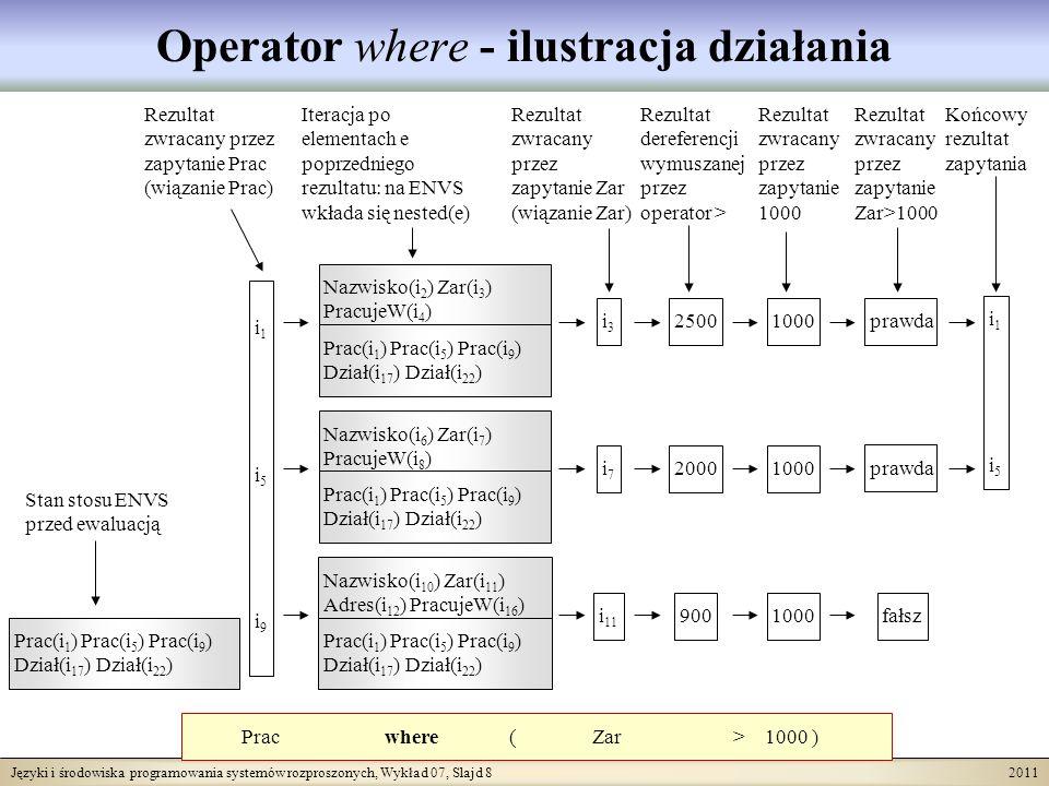 Języki i środowiska programowania systemów rozproszonych, Wykład 07, Slajd 8 2011 Operator where - ilustracja działania Prac where ( Zar > 1000 ) i1i5i9i1i5i9 Prac(i 1 ) Prac(i 5 ) Prac(i 9 ) Dział(i 17 ) Dział(i 22 ) i3i3 i7i7 i 11 i1i5i1i5 Stan stosu ENVS przed ewaluacją Rezultat zwracany przez zapytanie Prac (wiązanie Prac) Rezultat zwracany przez zapytanie Zar (wiązanie Zar) Iteracja po elementach e poprzedniego rezultatu: na ENVS wkłada się nested(e) Nazwisko(i 2 ) Zar(i 3 ) PracujeW(i 4 ) Prac(i 1 ) Prac(i 5 ) Prac(i 9 ) Dział(i 17 ) Dział(i 22 ) Nazwisko(i 6 ) Zar(i 7 ) PracujeW(i 8 ) Prac(i 1 ) Prac(i 5 ) Prac(i 9 ) Dział(i 17 ) Dział(i 22 ) Nazwisko(i 10 ) Zar(i 11 ) Adres(i 12 ) PracujeW(i 16 ) Prac(i 1 ) Prac(i 5 ) Prac(i 9 ) Dział(i 17 ) Dział(i 22 ) Rezultat dereferencji wymuszanej przez operator > 2500 2000 900 Rezultat zwracany przez zapytanie 1000 1000 prawda fałsz Rezultat zwracany przez zapytanie Zar>1000 Końcowy rezultat zapytania
