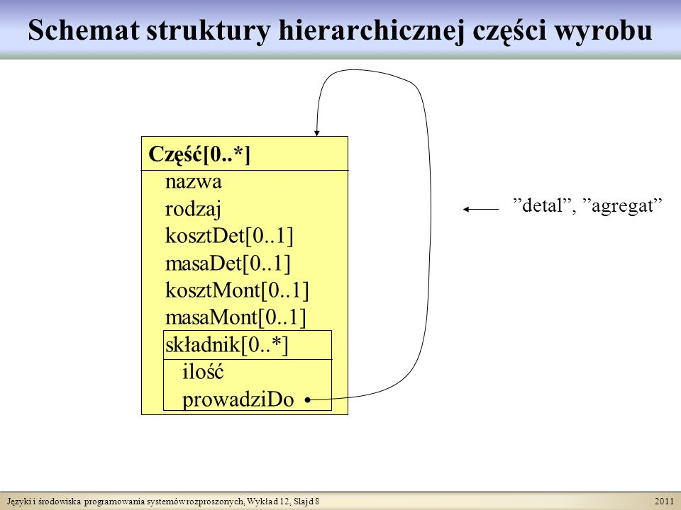 Języki i środowiska programowania systemów rozproszonych, Wykład 12, Slajd 8 2011 Schemat struktury hierarchicznej części wyrobu Część[0..*] nazwa rodzaj kosztDet[0..1] masaDet[0..1] kosztMont[0..1] masaMont[0..1] składnik[0..*] ilość prowadziDo detal, agregat