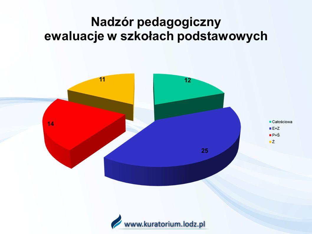 Nadzór pedagogiczny ewaluacje w szkołach podstawowych