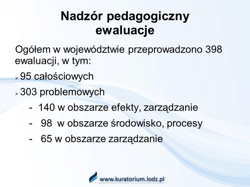 Nadzór pedagogiczny ewaluacje Ogółem w województwie przeprowadzono 398 ewaluacji, w tym: 95 całościowych 303 problemowych - 140 w obszarze efekty, zarządzanie - 98 w obszarze środowisko, procesy - 65 w obszarze zarządzanie