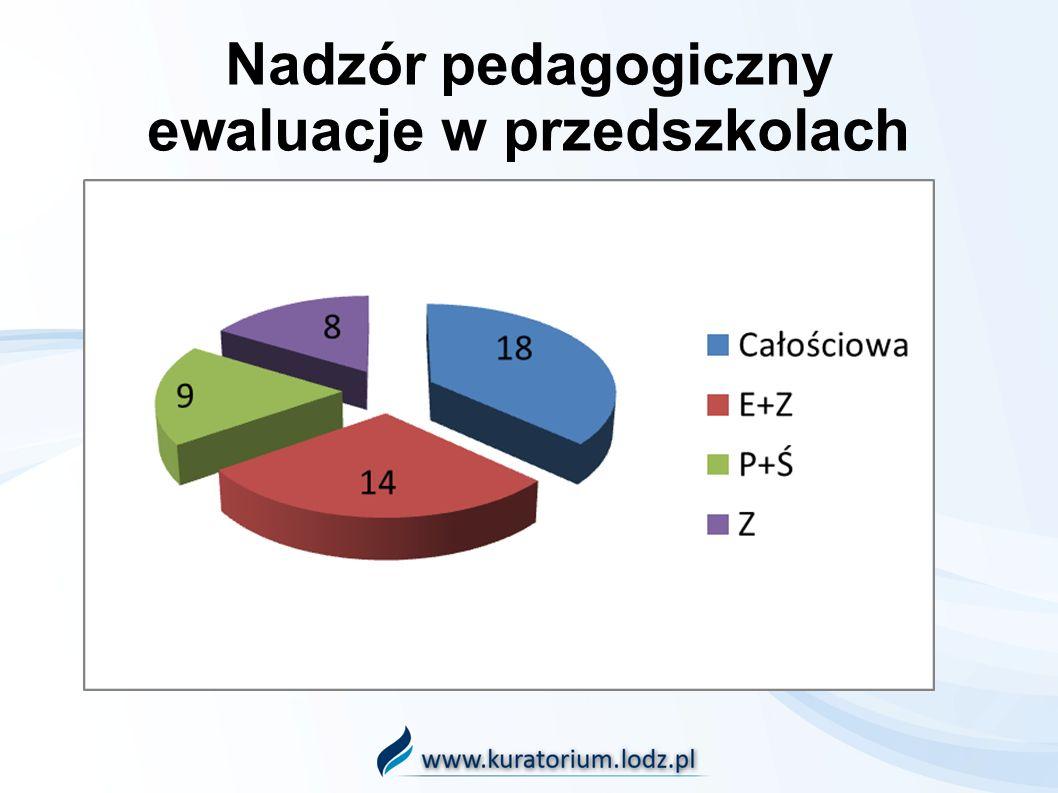 Nadzór pedagogiczny ewaluacje w przedszkolach
