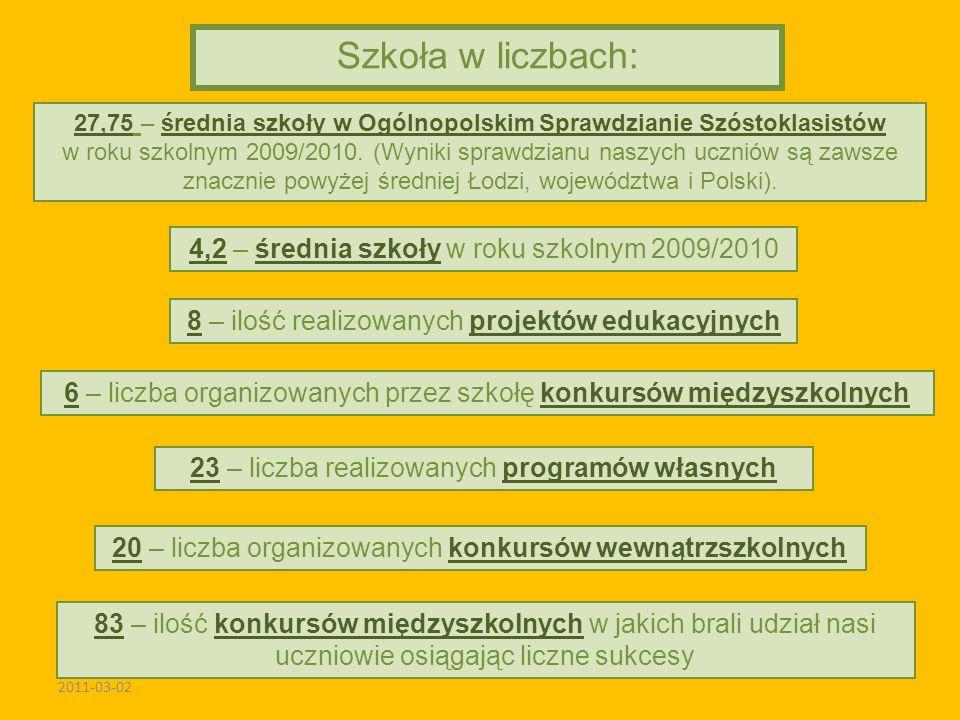 2011-03-02 Szkoła w liczbach: 4,2 – średnia szkoły w roku szkolnym 2009/2010 83 – ilość konkursów międzyszkolnych w jakich brali udział nasi uczniowie