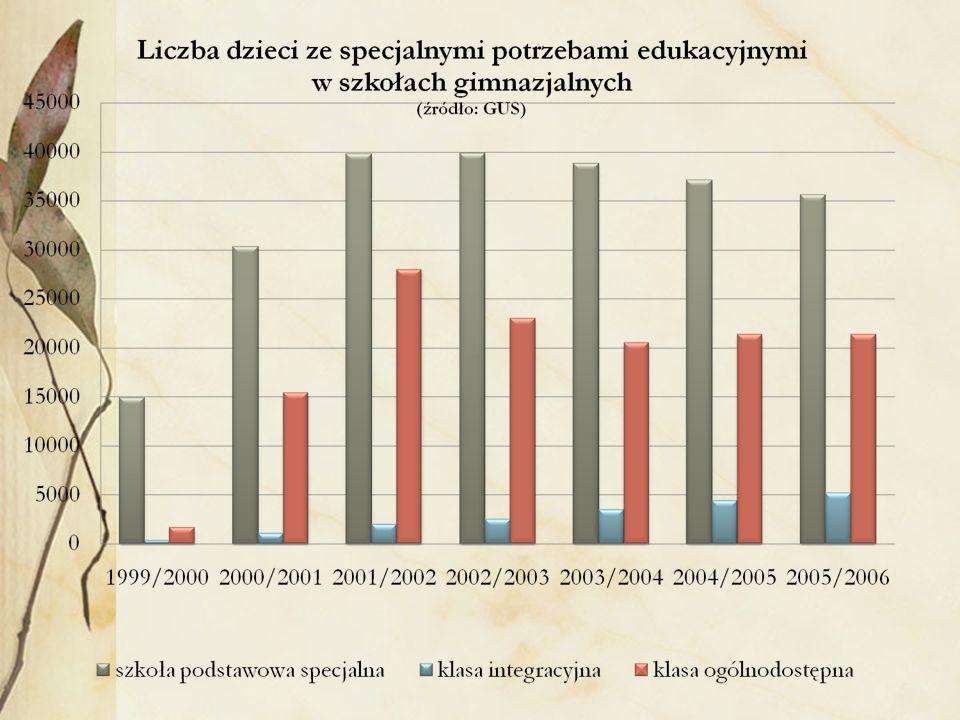 Wnioski: Wyraźny wzrost ilości szkół ogólnodostępnych, w których kształcone są dzieci ze specjalnymi potrzebami edukacyjnymi; Zdecydowany wzrost liczby uczniów o specjalnych potrzebach edukacyjnych kształconych w szkołach ogólnodostępnych.