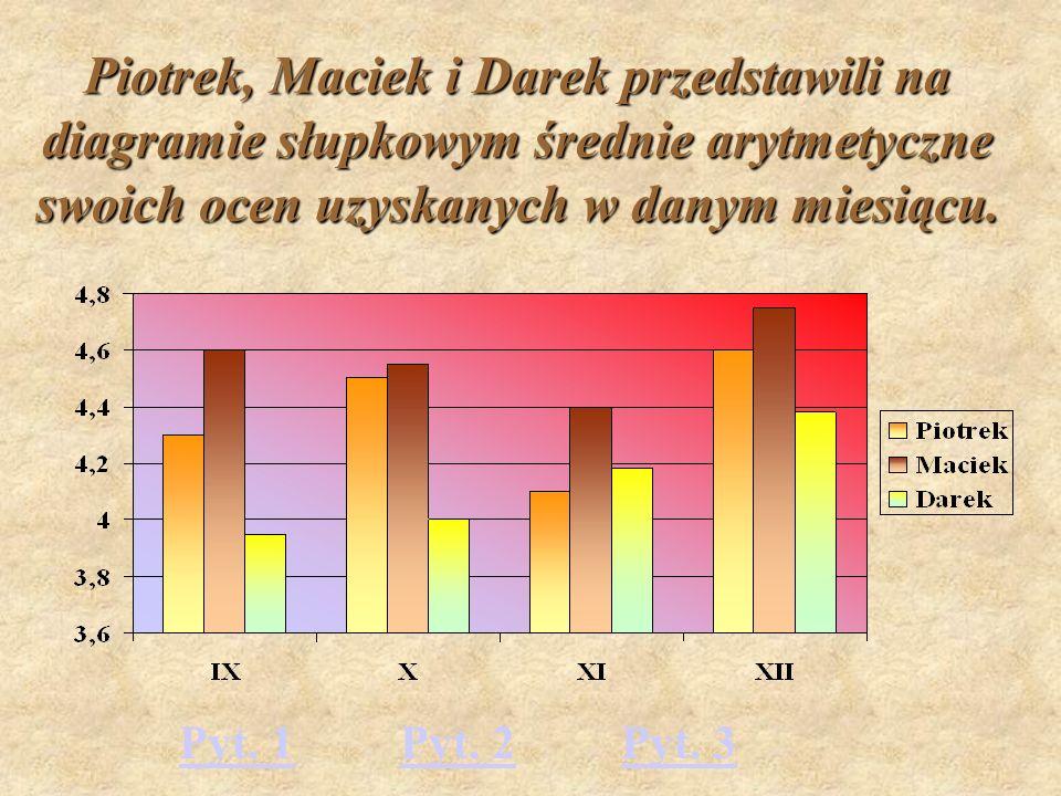 Piotrek, Maciek i Darek przedstawili na diagramie słupkowym średnie arytmetyczne swoich ocen uzyskanych w danym miesiącu.
