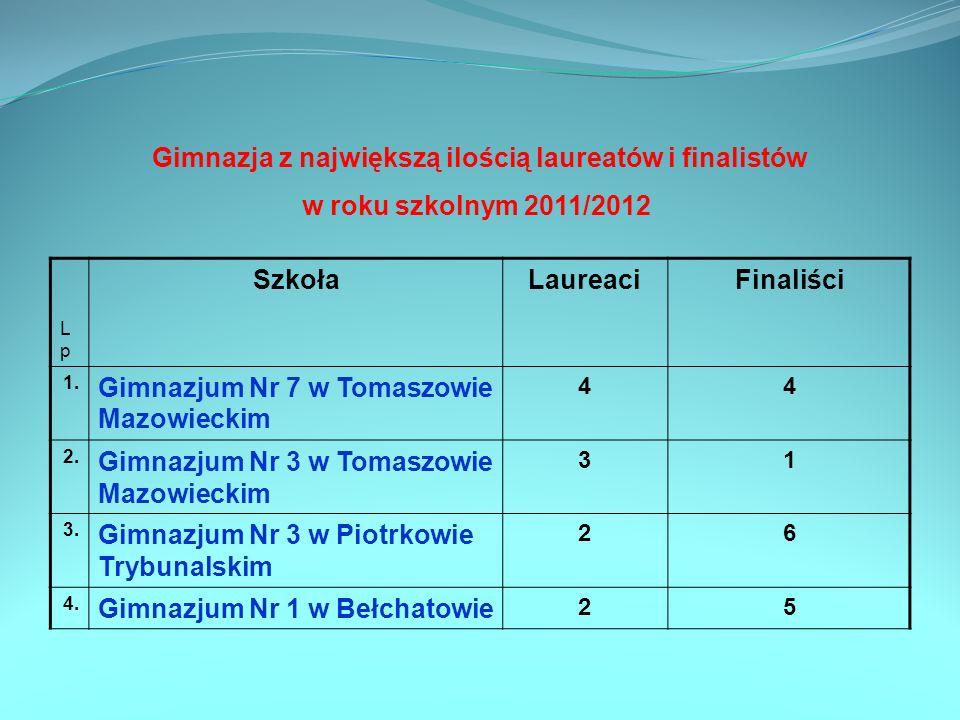 Gimnazja z największą ilością laureatów i finalistów w roku szkolnym 2011/2012 LpLp SzkołaLaureaciFinaliści 1. Gimnazjum Nr 7 w Tomaszowie Mazowieckim