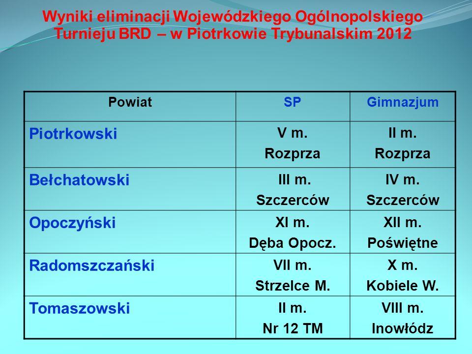 Wyniki eliminacji Wojewódzkiego Ogólnopolskiego Turnieju BRD – w Piotrkowie Trybunalskim 2012 PowiatSPGimnazjum Piotrkowski V m. Rozprza II m. Rozprza