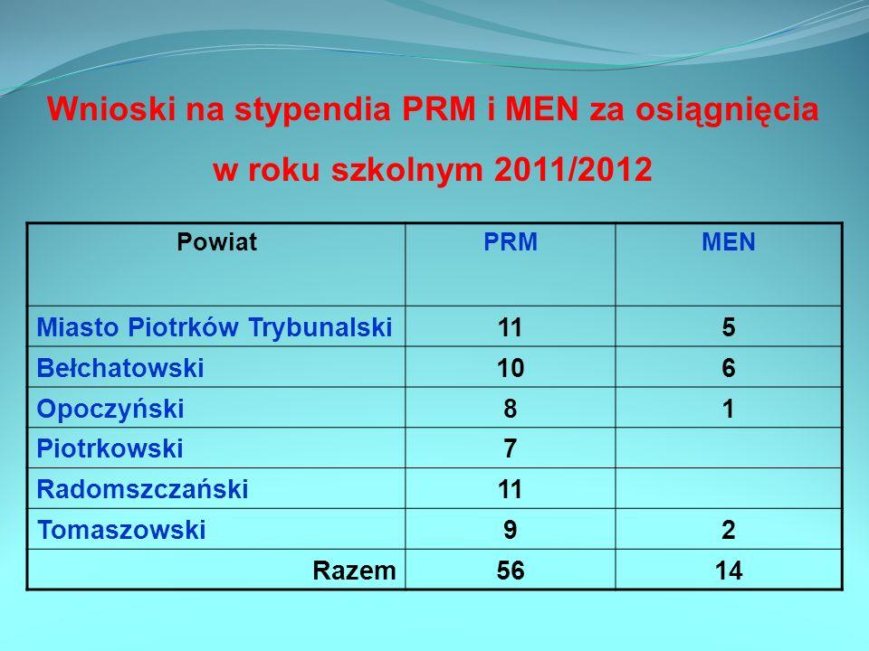 Wnioski na stypendia PRM i MEN za osiągnięcia w roku szkolnym 2011/2012 PowiatPRMMEN Miasto Piotrków Trybunalski115 Bełchatowski106 Opoczyński81 Piotr