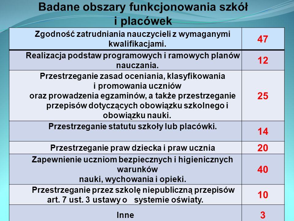 Zgodność zatrudniania nauczycieli z wymaganymi kwalifikacjami. 47 Realizacja podstaw programowych i ramowych planów nauczania. 12 Przestrzeganie zasad