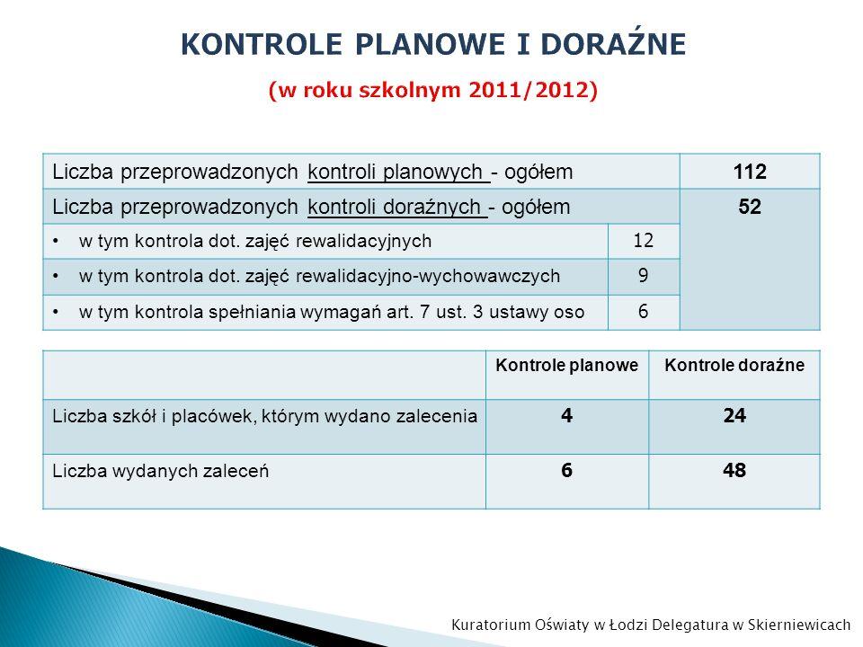Liczba przeprowadzonych kontroli planowych - ogółem112 Liczba przeprowadzonych kontroli doraźnych - ogółem52 w tym kontrola dot. zajęć rewalidacyjnych