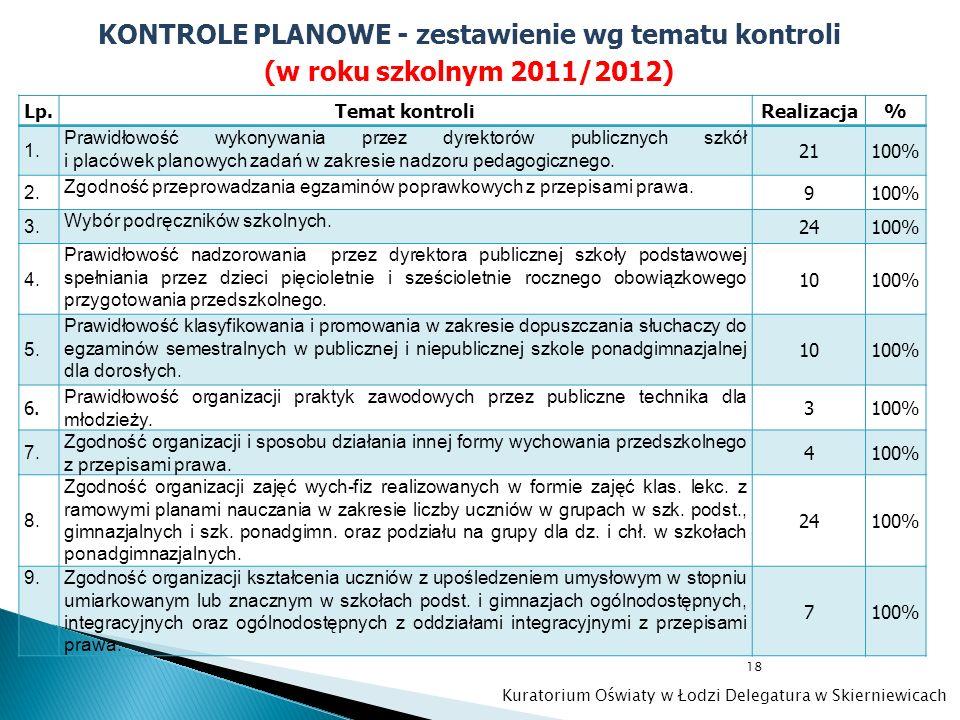 18 KONTROLE PLANOWE - zestawienie wg tematu kontroli (w roku szkolnym 2011/2012) Lp.Temat kontroliRealizacja% 1. Prawidłowość wykonywania przez dyrekt