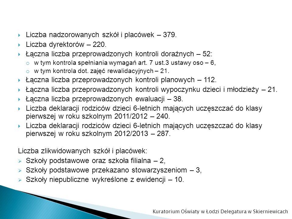 Liczba nadzorowanych szkół i placówek – 379. Liczba dyrektorów – 220.