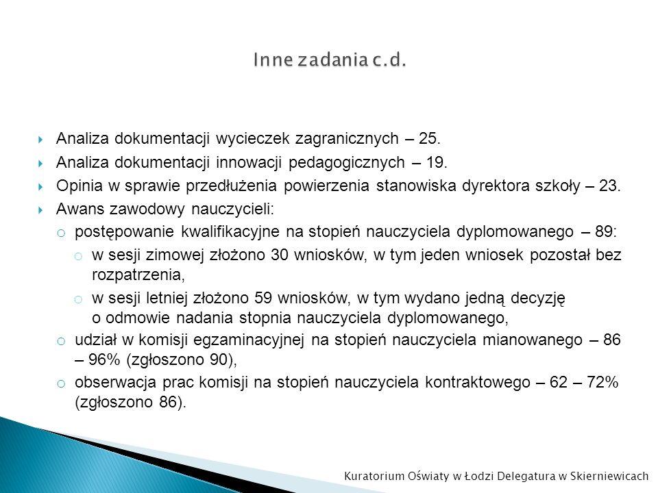 Liczba wydanych zaświadczeń – 5: o zaświadczenie o zatrudnieniu i wynagrodzeniu – 2, o zaświadczenie dot.