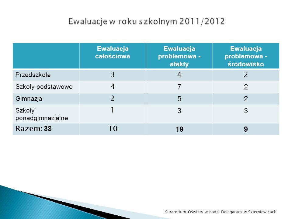 Ewaluacja całościowa Ewaluacja problemowa - efekty Ewaluacja problemowa - środowisko Przedszkola 342 Szkoły podstawowe 4 72 Gimnazja 2 52 Szkoły ponad