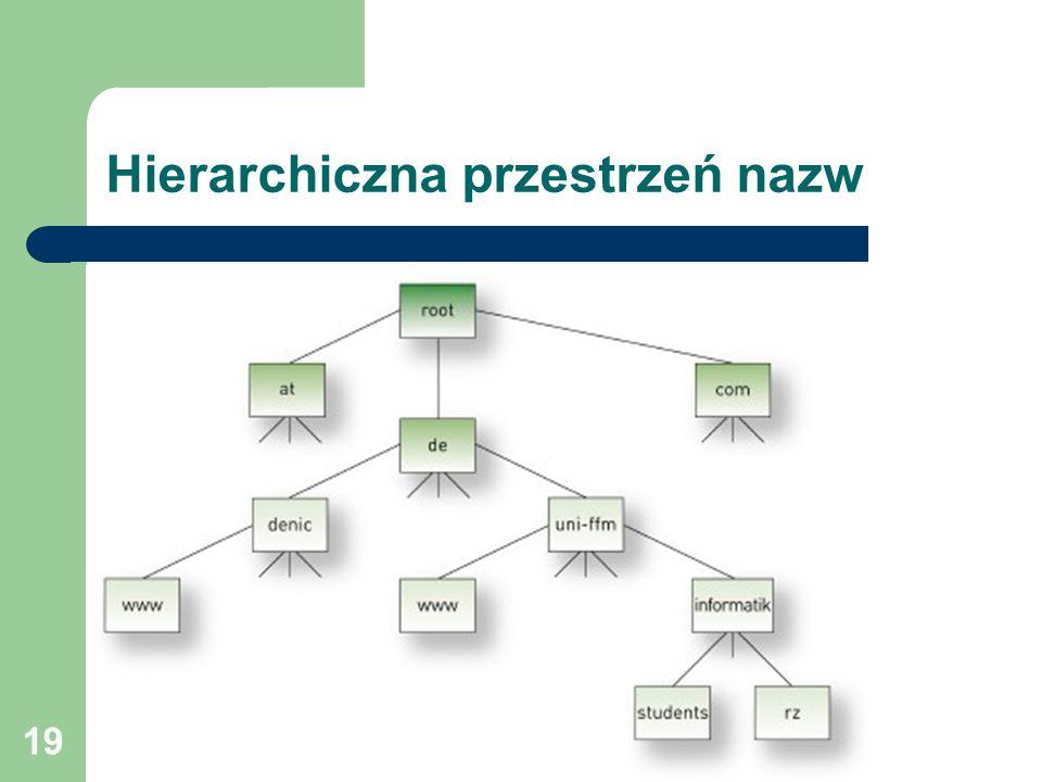 19 Hierarchiczna przestrzeń nazw