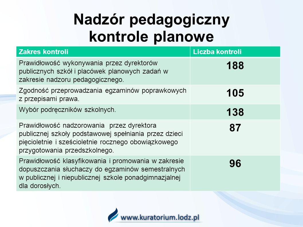 Nadzór pedagogiczny kontrole planowe Zakres kontroliLiczba kontroli Prawidłowość wykonywania przez dyrektorów publicznych szkół i placówek planowych zadań w zakresie nadzoru pedagogicznego.