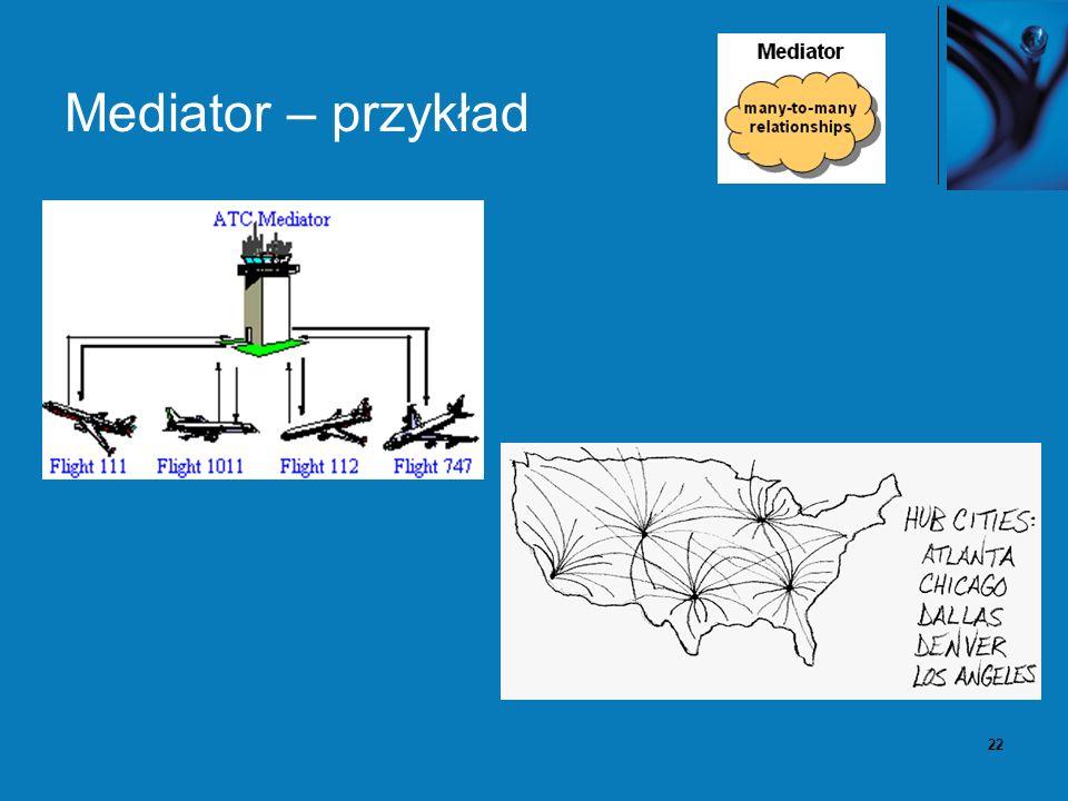 23 Mediator – konsekwencje Większość złożoności związanej z zarządzaniem zależnościami jest przesunięte do obiektu mediatora.