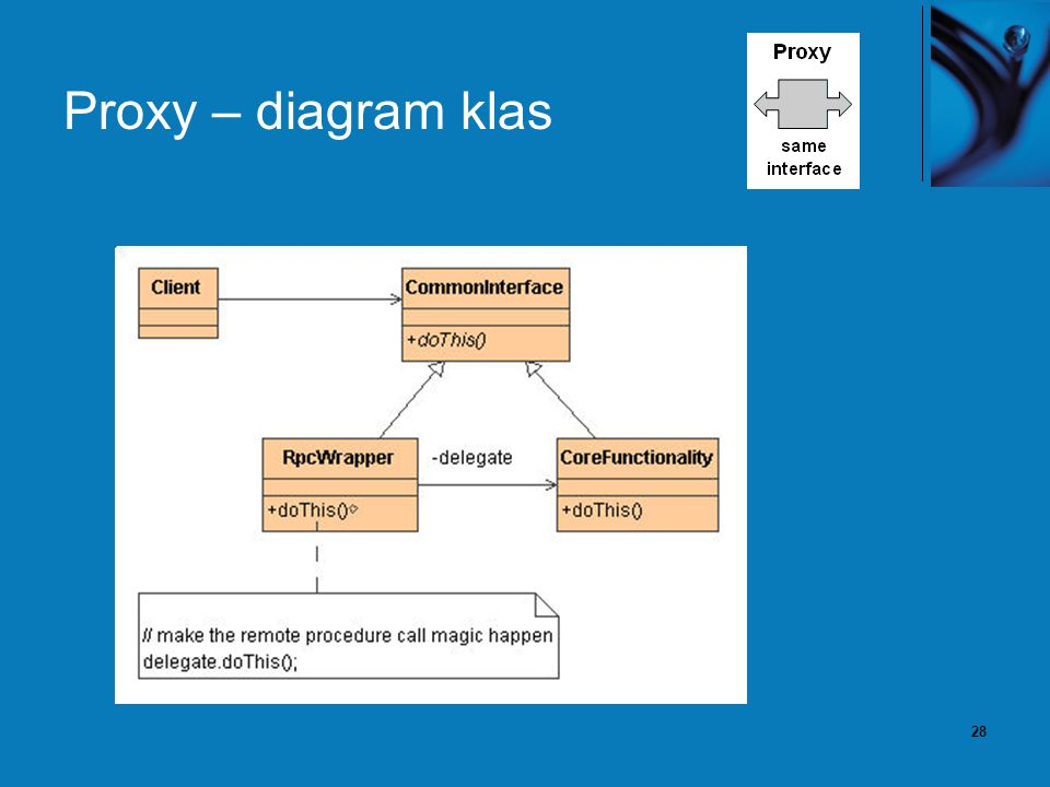 28 Proxy – diagram klas