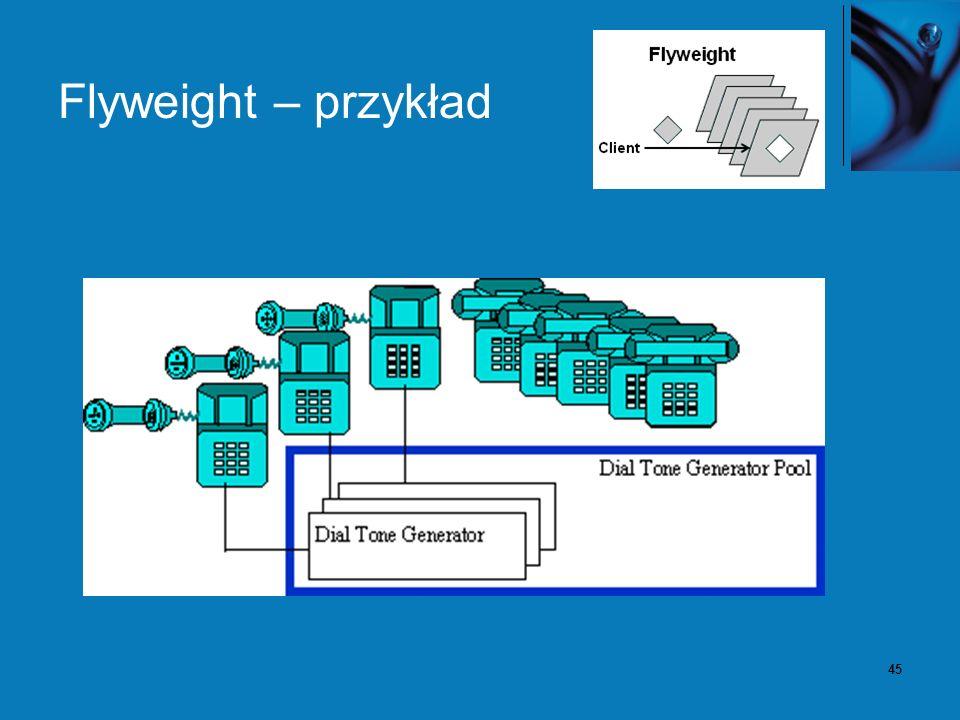 46 Flyweight – konsekwencje Korzystanie z współdzielonych obiektów flyweight może drastycznie zredukować liczbę obiektów w pamięci.