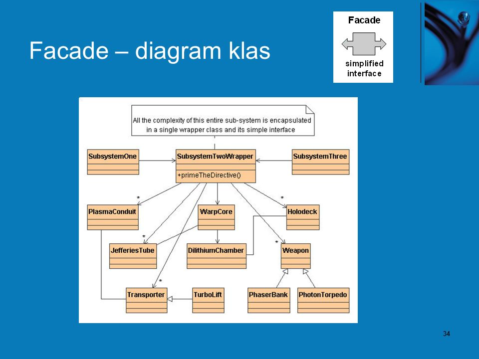 35 Facade – przykład