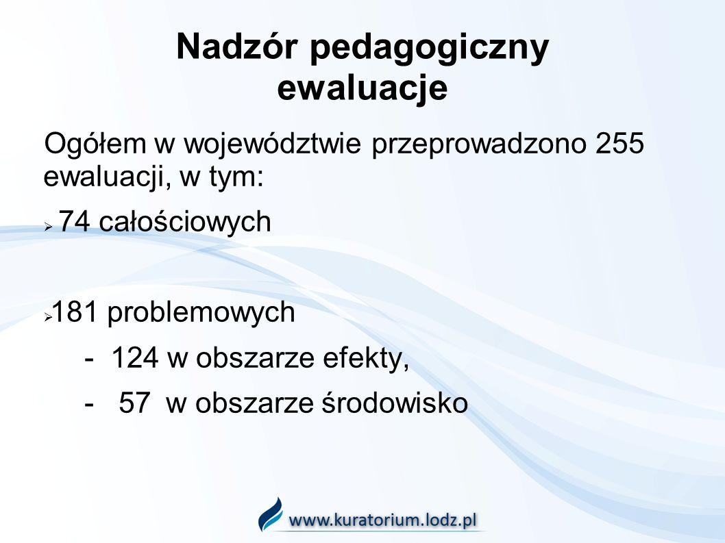 Nadzór pedagogiczny ewaluacje Ogółem w województwie przeprowadzono 255 ewaluacji, w tym: 74 całościowych 181 problemowych - 124 w obszarze efekty, - 57 w obszarze środowisko