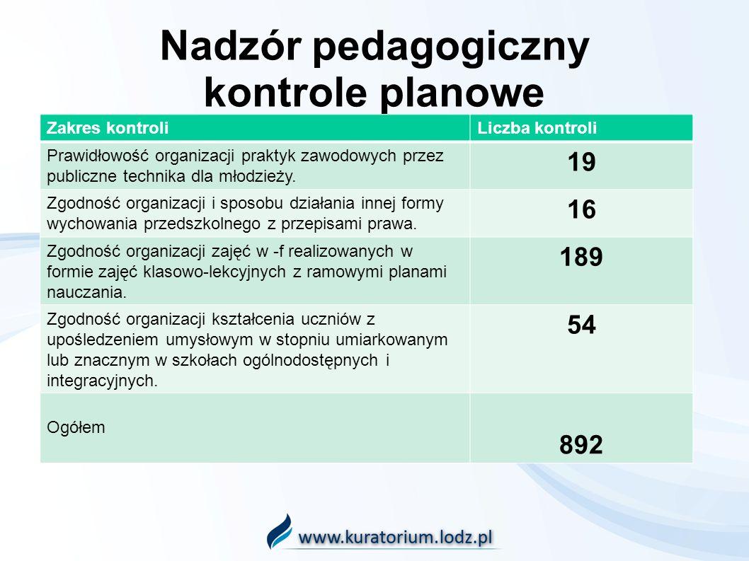 Nadzór pedagogiczny kontrole planowe Zakres kontroliLiczba kontroli Prawidłowość organizacji praktyk zawodowych przez publiczne technika dla młodzieży