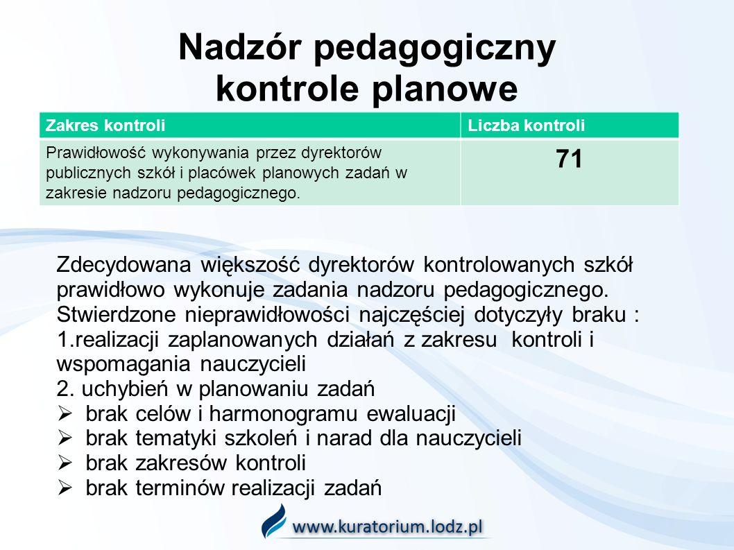 Zakres kontroliLiczba kontroli Prawidłowość wykonywania przez dyrektorów publicznych szkół i placówek planowych zadań w zakresie nadzoru pedagogicznego.