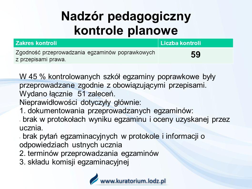 Nadzór pedagogiczny kontrole planowe Zakres kontroliLiczba kontroli Zgodność przeprowadzania egzaminów poprawkowych z przepisami prawa. 59 W 45 % kont