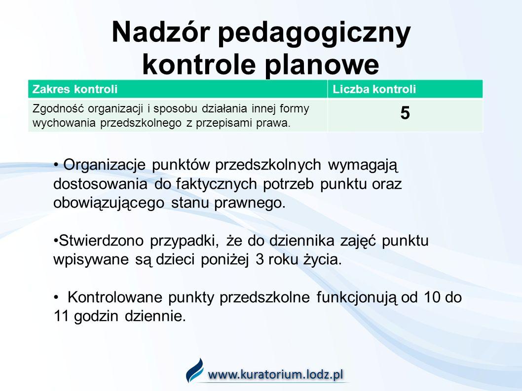 Nadzór pedagogiczny kontrole planowe Zakres kontroliLiczba kontroli Zgodność organizacji i sposobu działania innej formy wychowania przedszkolnego z przepisami prawa.