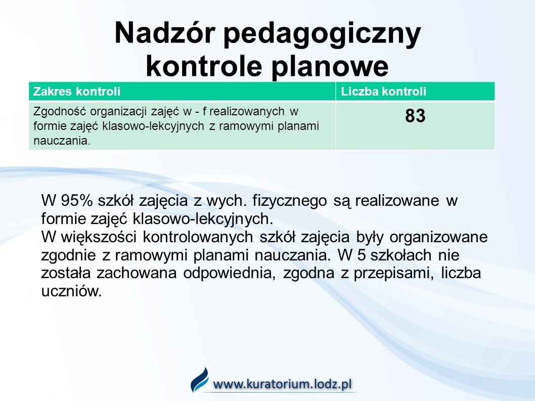 Nadzór pedagogiczny kontrole planowe Zakres kontroliLiczba kontroli Zgodność organizacji zajęć w - f realizowanych w formie zajęć klasowo-lekcyjnych z