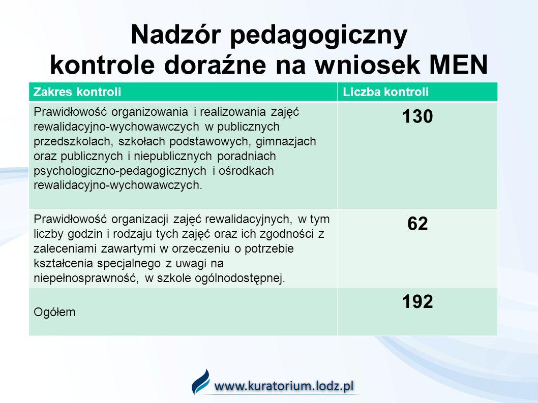Nadzór pedagogiczny kontrole doraźne na wniosek MEN Zakres kontroliLiczba kontroli Prawidłowość organizowania i realizowania zajęć rewalidacyjno-wycho